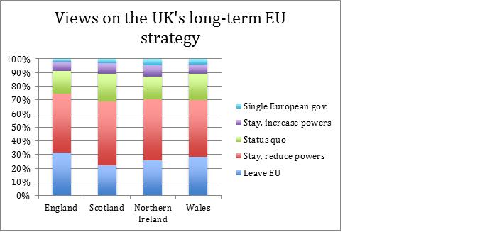 Views on UK EU strategy 2